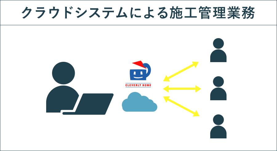クラウドシステムによる施工管理業務